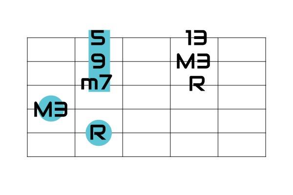 5弦ルート度数