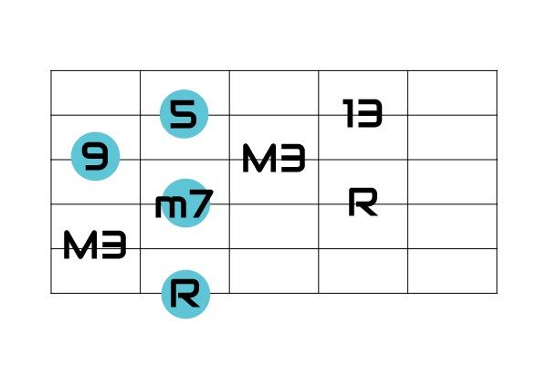 6弦ルート度数
